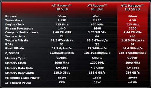 Ati Radeon5870 002 500x292 Disponibili le ATI Radeon HD 5770/5870 per i Mac Pro 2009, rispettivamente al prezzo di 249/449 Euro
