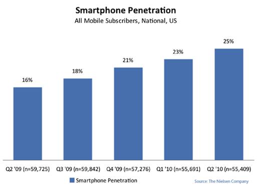 smartphone growth q2 2010 t Android cresce ma iPhone 4 è loggetto del desiderio.