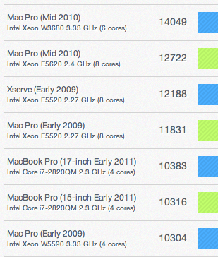 Screen shot 2011 05 03 at 10.20.47 PM Arrivano i primi benchmarks dei nuovi iMac