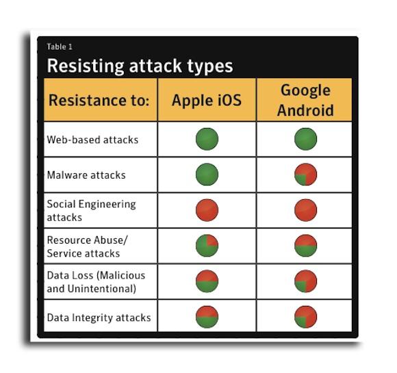 symantec 110628 1 Symantec: Apple iOS è più sicuro di Android