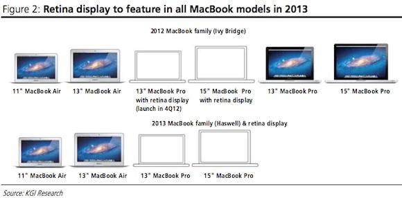 macbook lineup 2012 2013 MacBook Pro: inizia la produzione del Retina display da 13,3 pollici