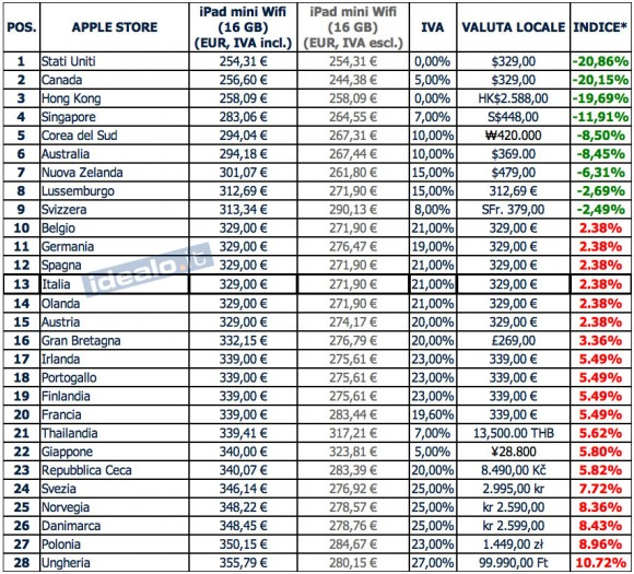 tabella prezzi ipad mini italiamac 580x525 iPad mini, ricerca comparativa sui prezzi nel mondo