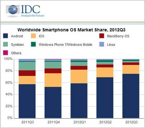 idc smartphone Android stacca iPhone, poca gente davanti allApple Store per il nuovo iPad Mini : tramonto di un mito ?