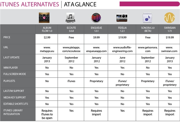 itunesalternatives graph Ascoltare musica su Mac: 6 valide alternative ad iTunes
