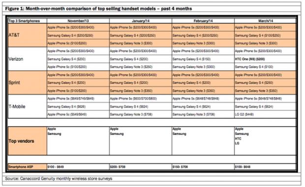 8849 246 Screen Shot 2014 04 03 at 105024 PM l 620x381 iPhone 5s: rimane lo smartphone più venduto negli Stati Uniti