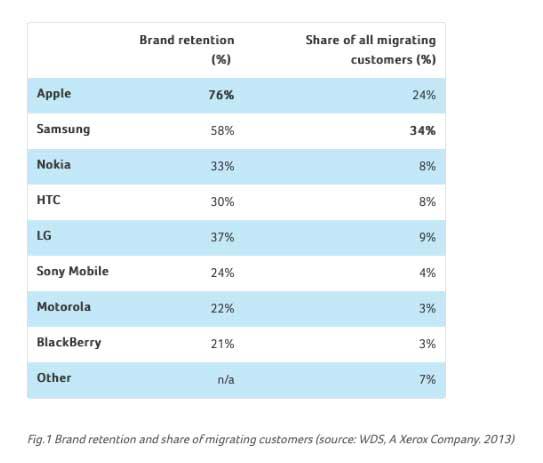 brand appe Fedeli al Brand: il 76% dei clienti acquista liPhone successivo