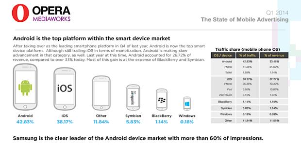 ipod Apple: l'iPod touch, supera il traffico di BlackBerry e Windows Phone