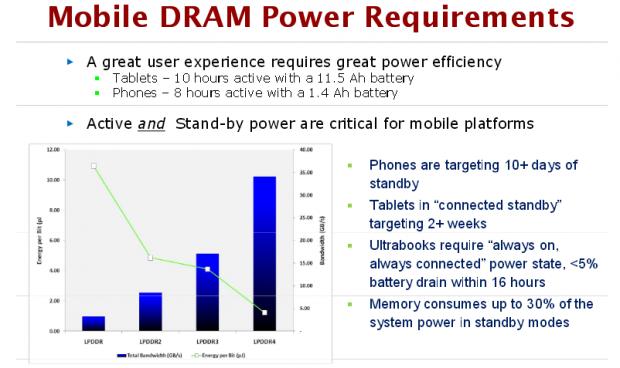 jpeg 3 620x368 I nuovi prodotti Apple potranno migliorare grazie alla RAM LPDDR4 di Micron