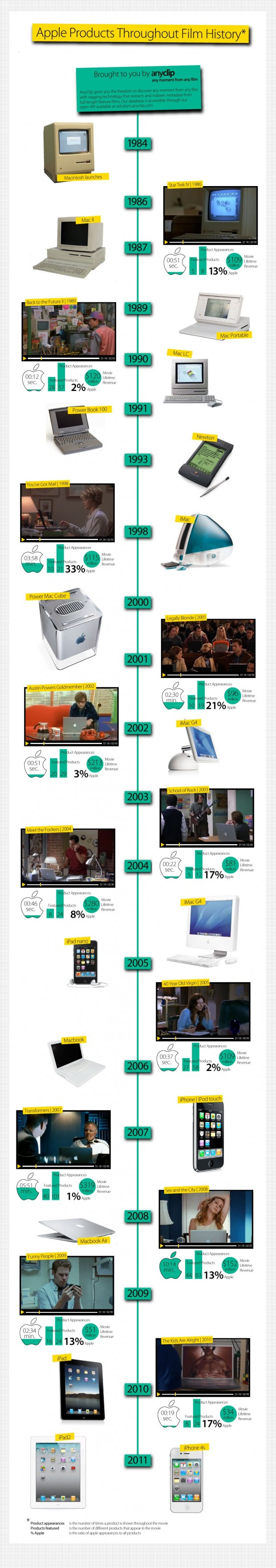 infograficaapple 620x3515 Gli iDevice e i Mac dellAzienda di Cupertino tra le celebrità di Hollywood