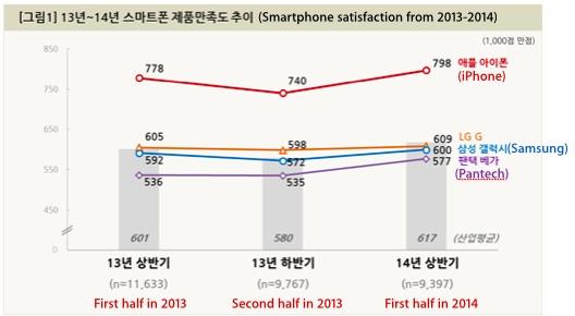 reportiphone In Sud Corea gli utenti preferiscono liPhone 5s in termini di soddisfazione e gradimento
