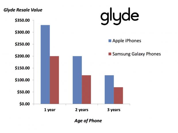 Resale-Value-Apple-vs-Samsung