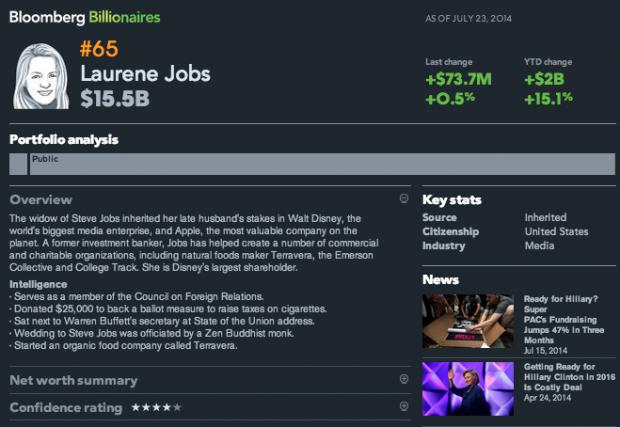 bloomberg1 620x427 Laurene Jobs nella classifica delle persone più ricche del mondo
