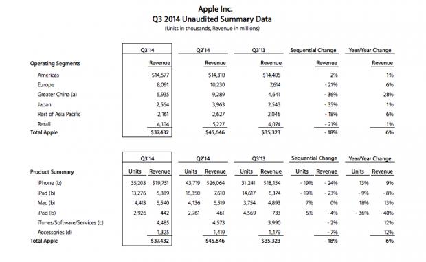 datiapple2014 620x382 La Call Conference di Apple dedicata ai risultati del terzo trimestre fiscale del 2014