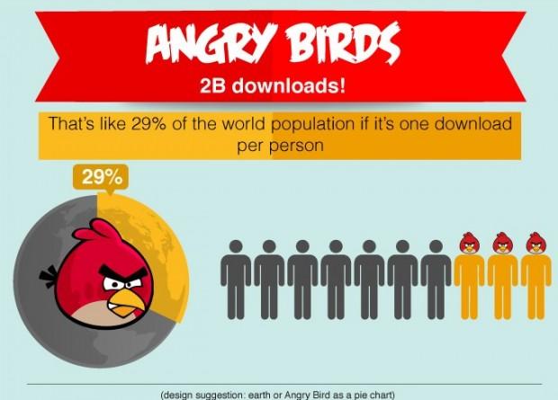 angrybirds 620x445 LiPhone, liPad e Angry Birds sono tra i 10 prodotti più venduti al mondo