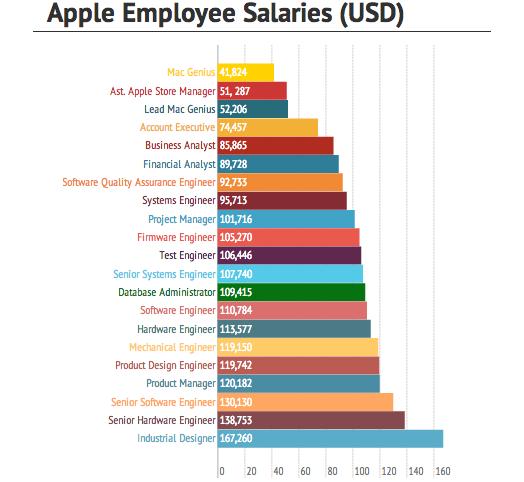 applestipendi Una ricerca di mercato spiega quale è il miglior lavoro in casa Apple, in termini di stipendi