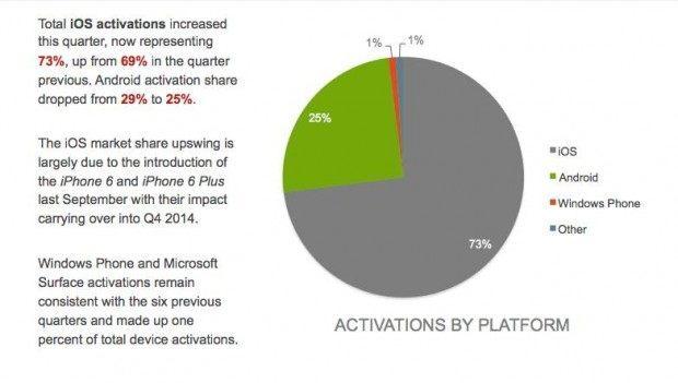 ios vs android1 620x351 iOS supera Android nel mercato enterprise dellultimo trimestre 2014
