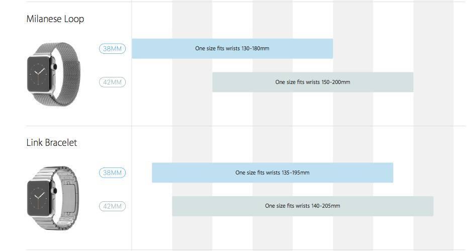 apple watch51 Le misure dellApple Watch, come scegliere quello adatto per il proprio polso