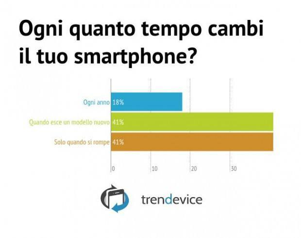 Q7 - Ogni quanto tempo cambi il tuo smartphone