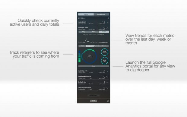 %name GA TODAY: Le statistiche del vostro sito web in un Widget per OS X ed iOS