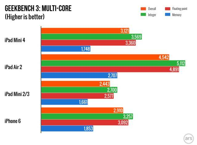 iPad-Air-4-Multi-core-benchmark