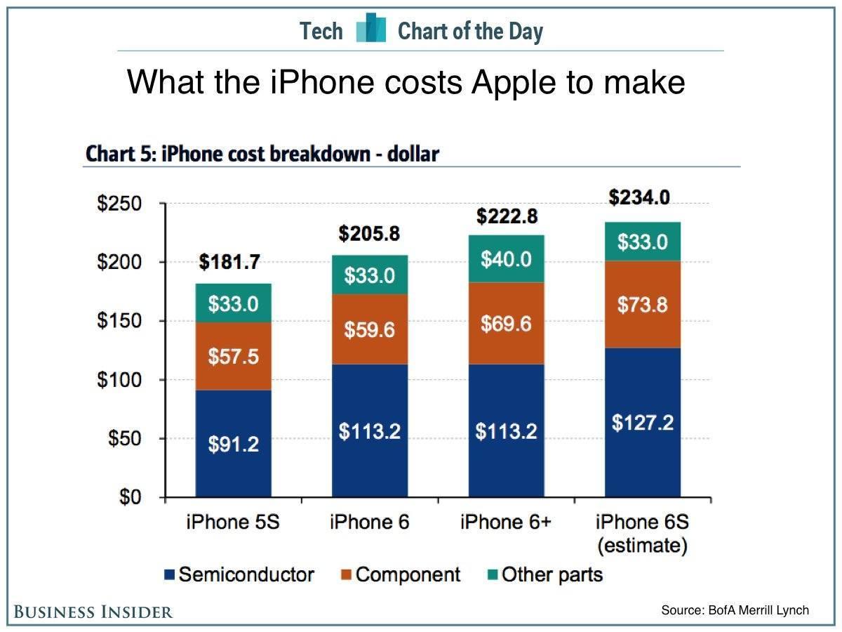 iPhone-6s-bill-of-material-Merril-Lync-chart-001