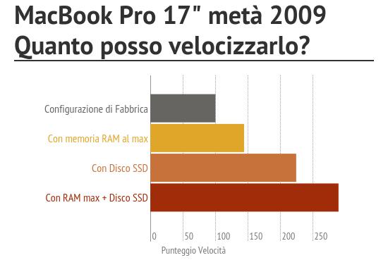 potenziamento macbook pro 17 meta 20091 BuyDifferent potenzia gratis MacBook Pro: ultimi giorni di promo per linstallazione in regalo