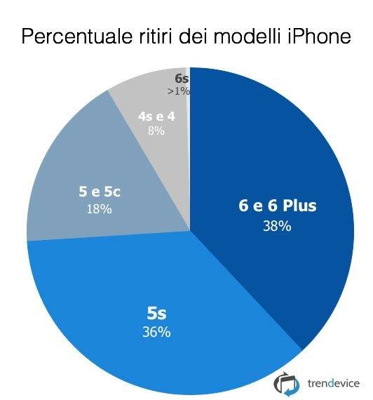percentuale ritiri Supervalutazione TrenDevice: boom di ritiri iPhone 6 e 5s