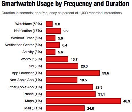 screen shot 2015 11 26 at 14.21.24 Come utilizzate generalmente Apple Watch ? Un infografica vi chiarirà le idee