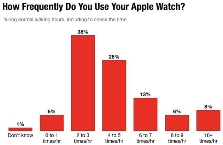 screen shot 2015 11 26 at 14.25.21 Come utilizzate generalmente Apple Watch ? Un infografica vi chiarirà le idee