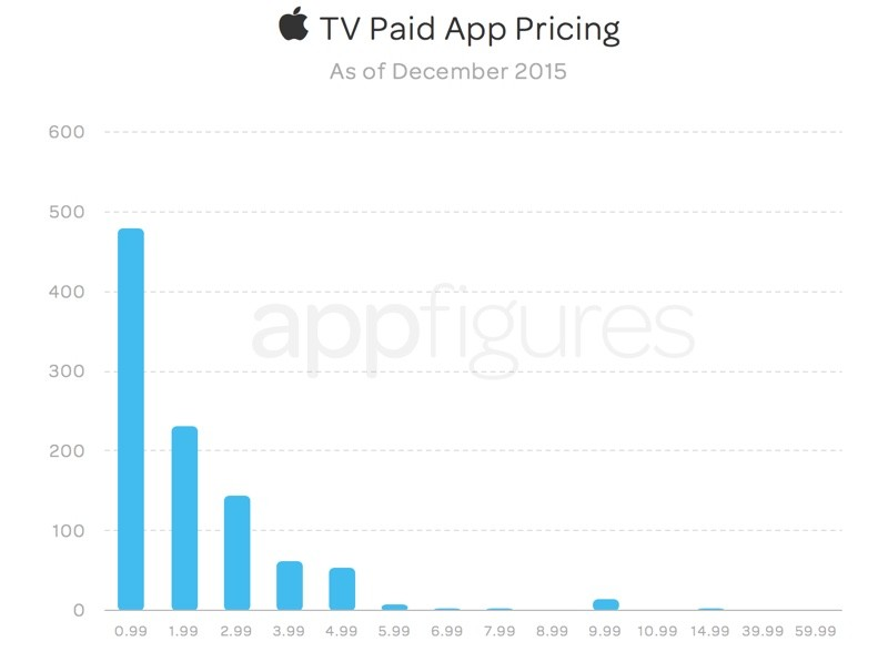 appletvpricingapps 800x588 Aumentano le app su App Store per Apple TV, 2.624 app in totale