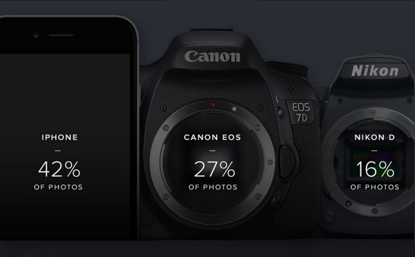 flickr top camera 2015 2 iPhone è la fotocamera più popolare su Flickr battendo Canon e Nikon