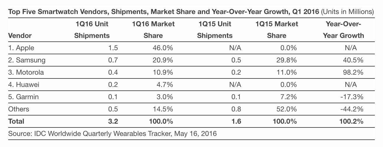 idc may smartwatches 01 Apple Watch è lo smartwatch più venduto sul mercato