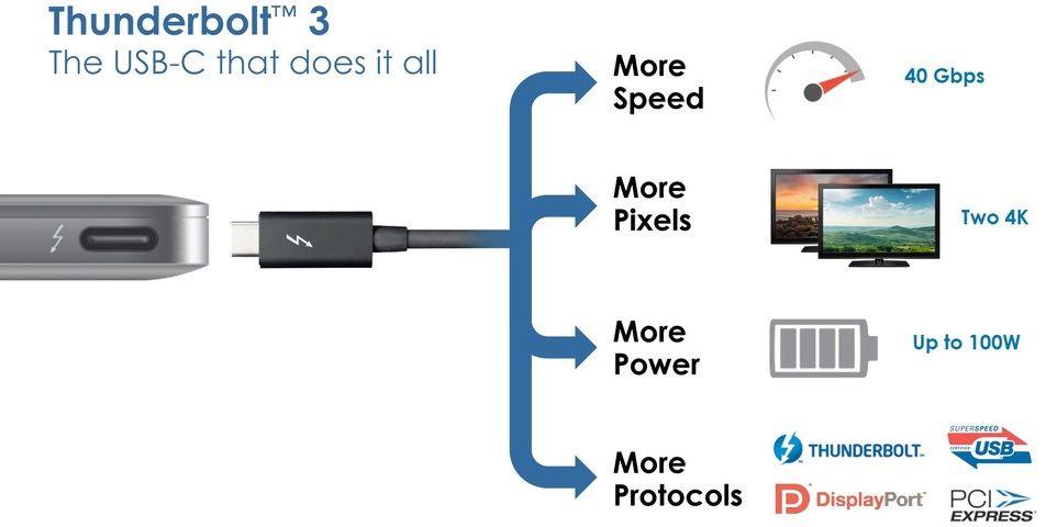 thunderbolt 3 infographic 001 I prossimi Mac potrebbero avere porte USB 3.1 con velocità di trasferimento a 10 Gbps