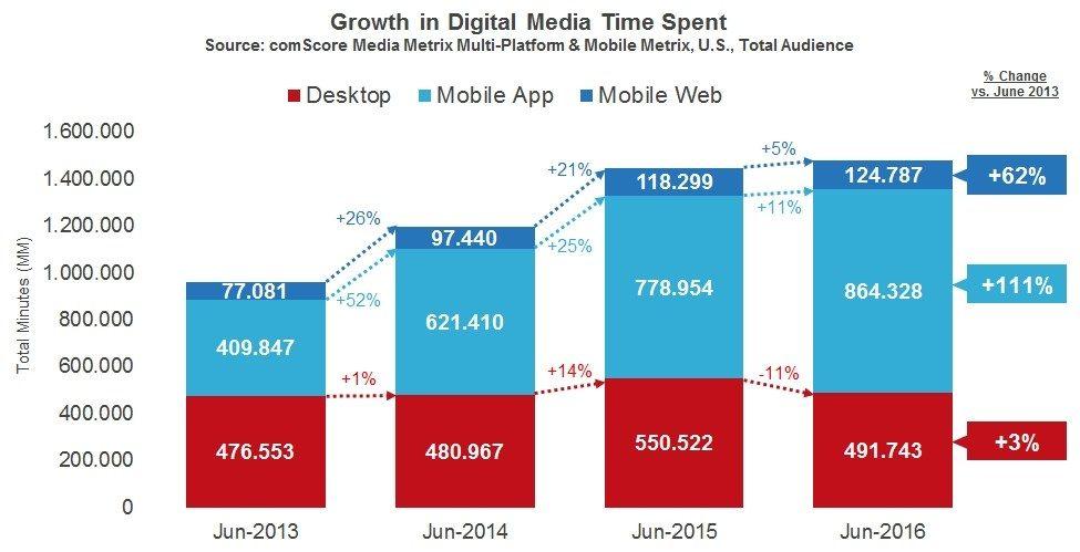 image01es Il Mobile guida la crescita delle Audience Digitali: +81% negli ultimi due anni con le App che ormai dominano il tempo speso su Internet.