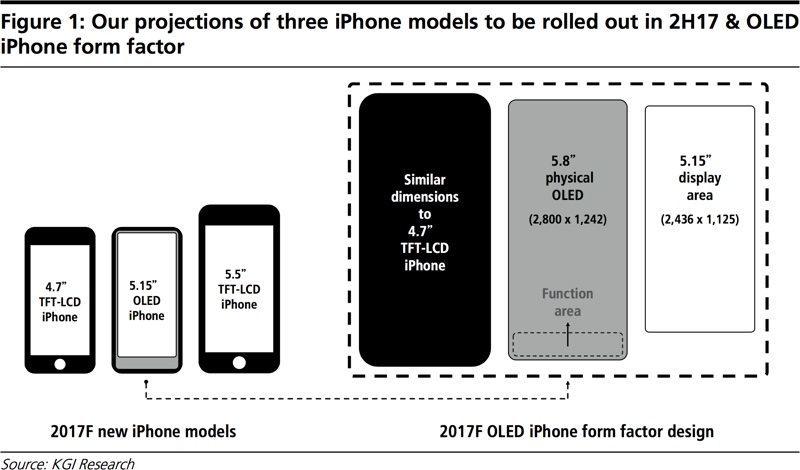 www.italiamac.it kgi iphone 8 mockup Il firmware di HomePod conferma: schermo da 5.15 pollici su iPhone 8