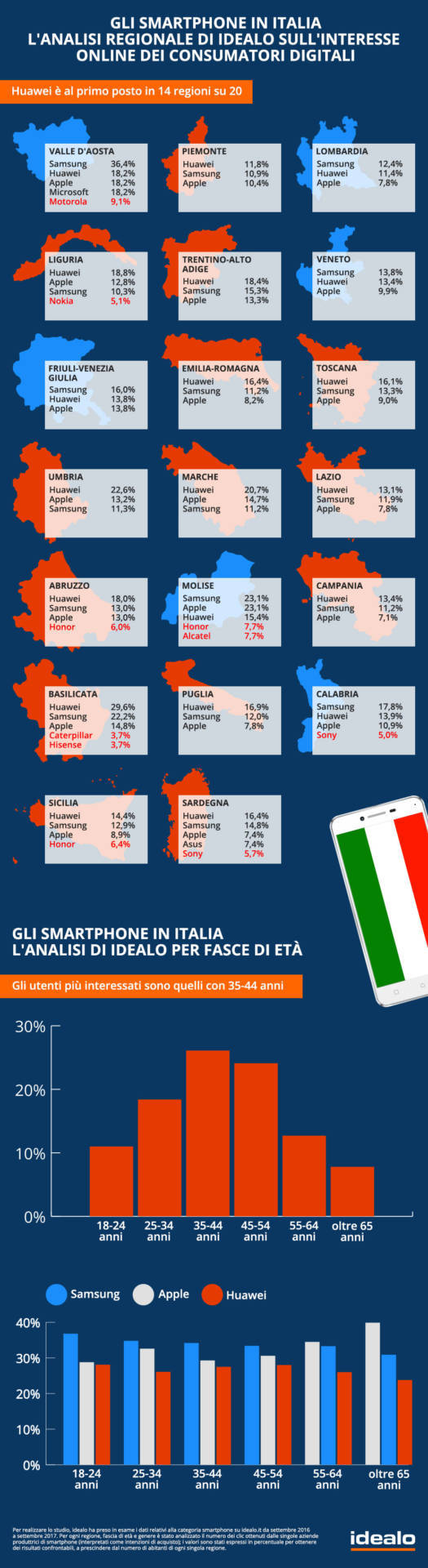www.italiamac.it smartphone interesse per regione eta e genere secondo idealo it infografica idealo smartphone in italia Smartphone: interesse per regione, età e genere secondo idealo.it