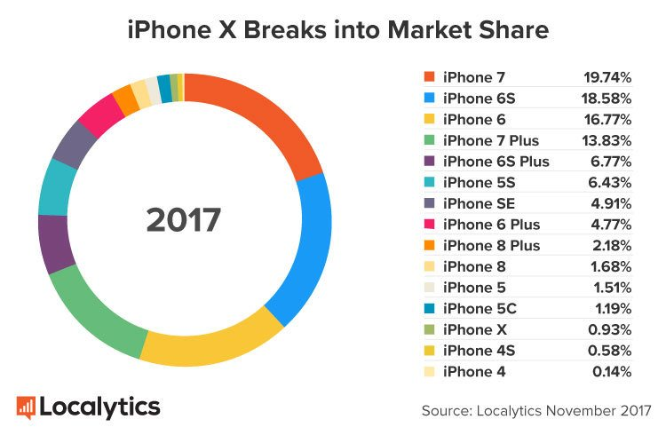www.italiamac.it iphone x ha venduto piu di iphone 8 e iphone 8 plus localytics iphone x 1 iPhone X ha venduto più in 3 giorni che iPhone 8 e 8 Plus in un mese
