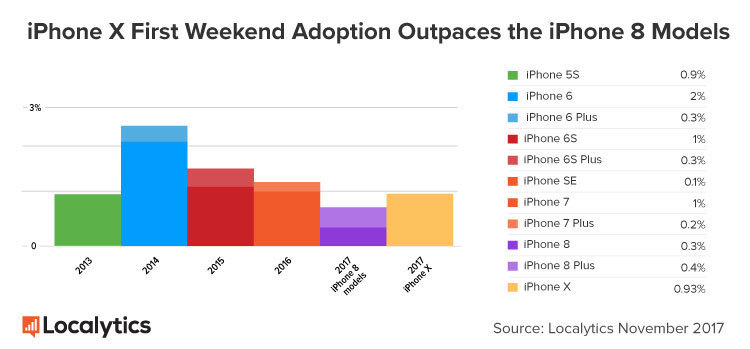 www.italiamac.it iphone x ha venduto piu di iphone 8 e iphone 8 plus localytics iphone x 2 iPhone X ha venduto più in 3 giorni che iPhone 8 e 8 Plus in un mese