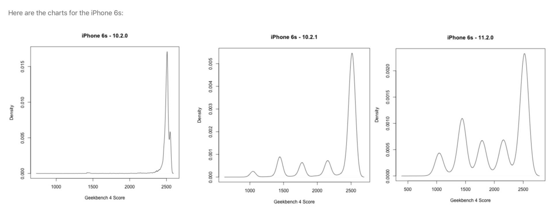 www.italiamac.it iphone lento potrebbe essere colpa della batteria iphone 6s performance and battery age iPhone lento? Potrebbe essere colpa della batteria