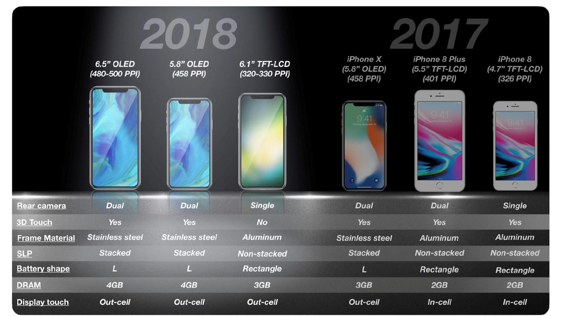 Salta l'uscita iPhone SE 2? Ultimi rumors alquanto pessimistici