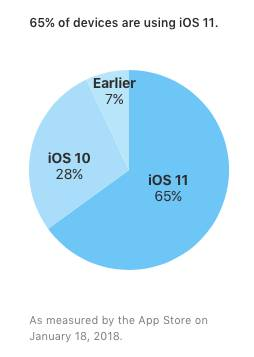 www.italiamac.it ios 11 e installato sul 65 dei dispositivi disponibili sul mercato www.italiamac.it ios 11 e installato sul 65 dei dispositivi disponibili sul mercato ios 11 iOS 11 è installato sul 65% dei dispositivi compatibili